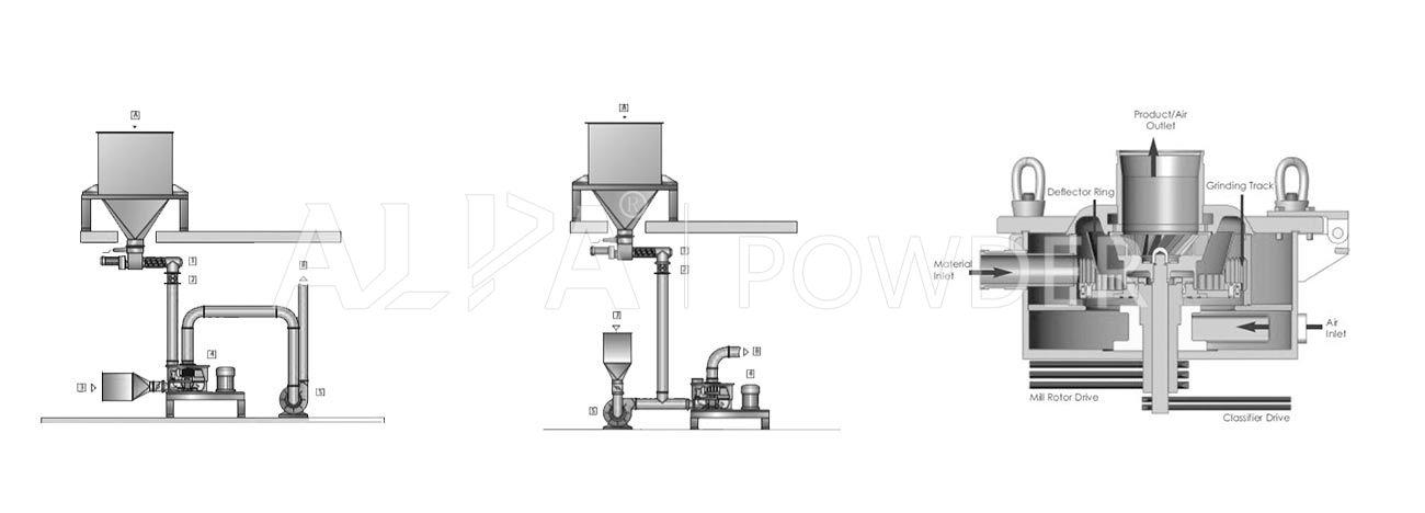 CSM-T (Sodium bicarbonate) Series Air Classifier Mill - ALPA Powder